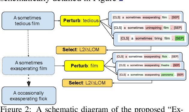 Figure 2 for Perturbing Inputs for Fragile Interpretations in Deep Natural Language Processing