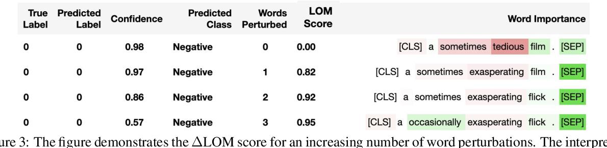 Figure 4 for Perturbing Inputs for Fragile Interpretations in Deep Natural Language Processing