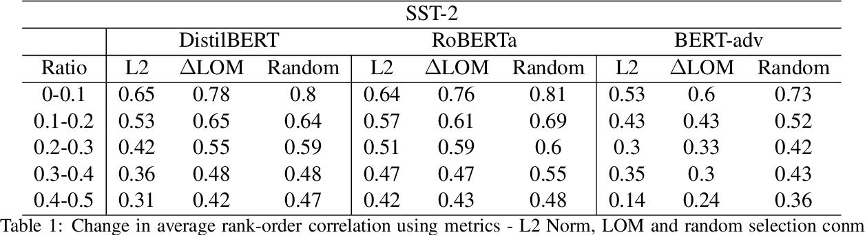 Figure 1 for Perturbing Inputs for Fragile Interpretations in Deep Natural Language Processing