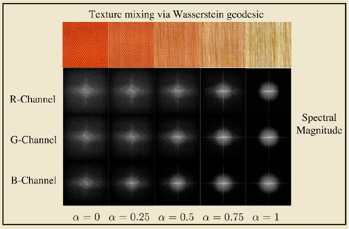 Figure 4 for Transport-based analysis, modeling, and learning from signal and data distributions