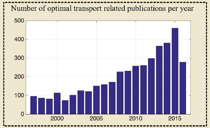 Figure 1 for Transport-based analysis, modeling, and learning from signal and data distributions