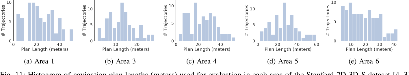 Figure 3 for A Behavioral Approach to Visual Navigation with Graph Localization Networks