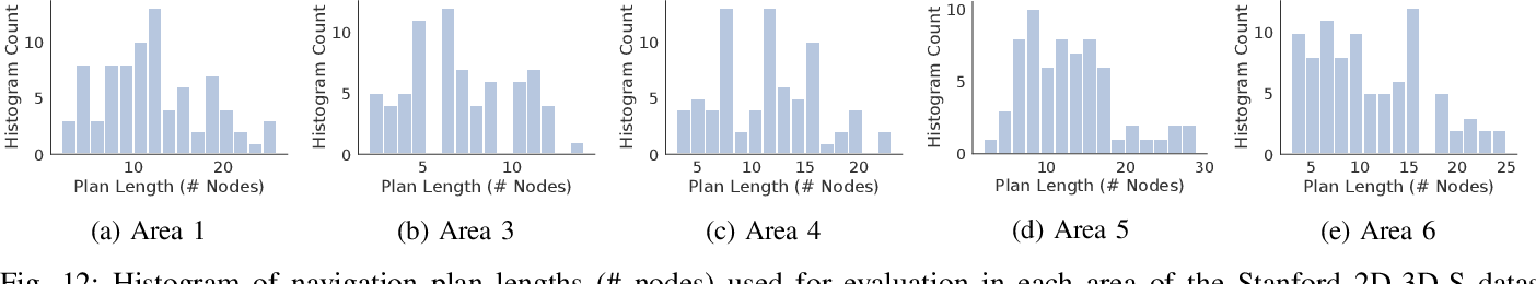 Figure 4 for A Behavioral Approach to Visual Navigation with Graph Localization Networks