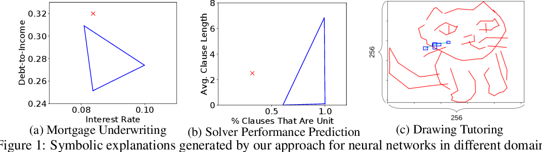 Figure 1 for Interpreting Neural Network Judgments via Minimal, Stable, and Symbolic Corrections