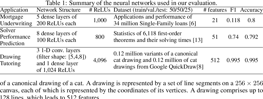 Figure 2 for Interpreting Neural Network Judgments via Minimal, Stable, and Symbolic Corrections