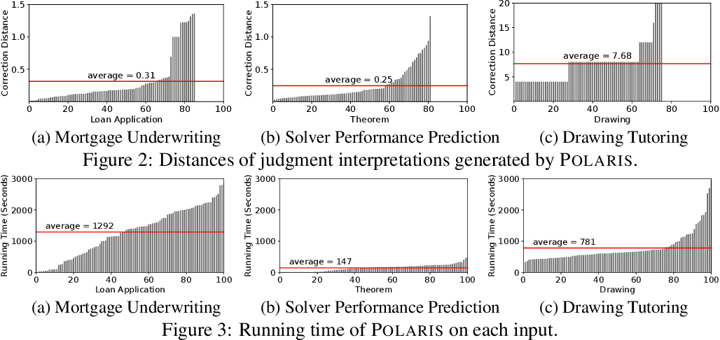 Figure 4 for Interpreting Neural Network Judgments via Minimal, Stable, and Symbolic Corrections