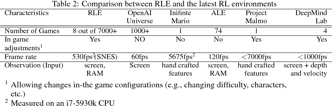 Figure 3 for Playing SNES in the Retro Learning Environment