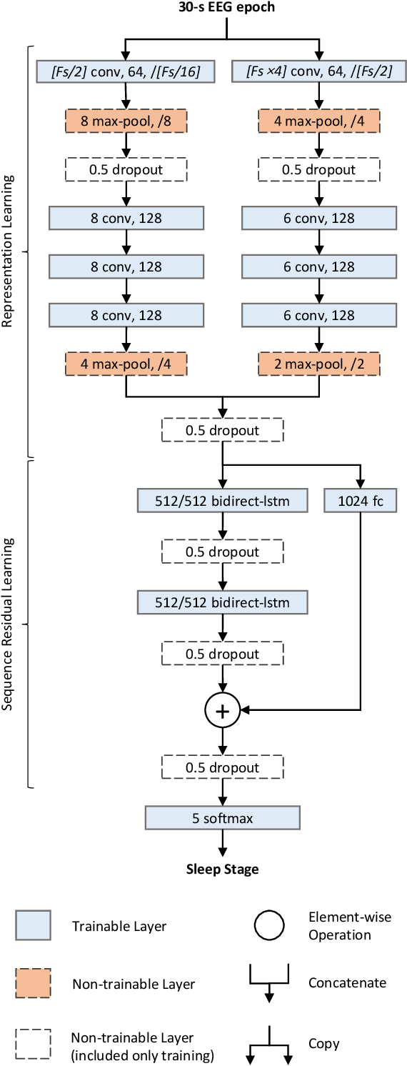 Figure 1 for DeepSleepNet: a Model for Automatic Sleep Stage Scoring based on Raw Single-Channel EEG