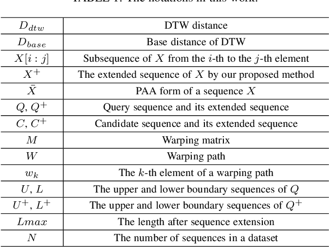 Figure 1 for Exact Indexing of Time Series under Dynamic Time Warping