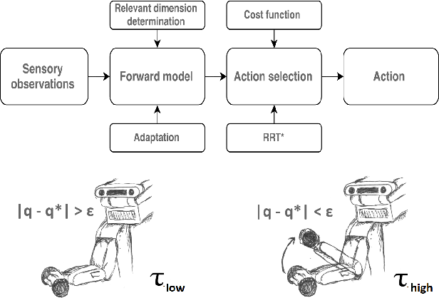Figure 1 for Self-learning and adaptation in a sensorimotor framework