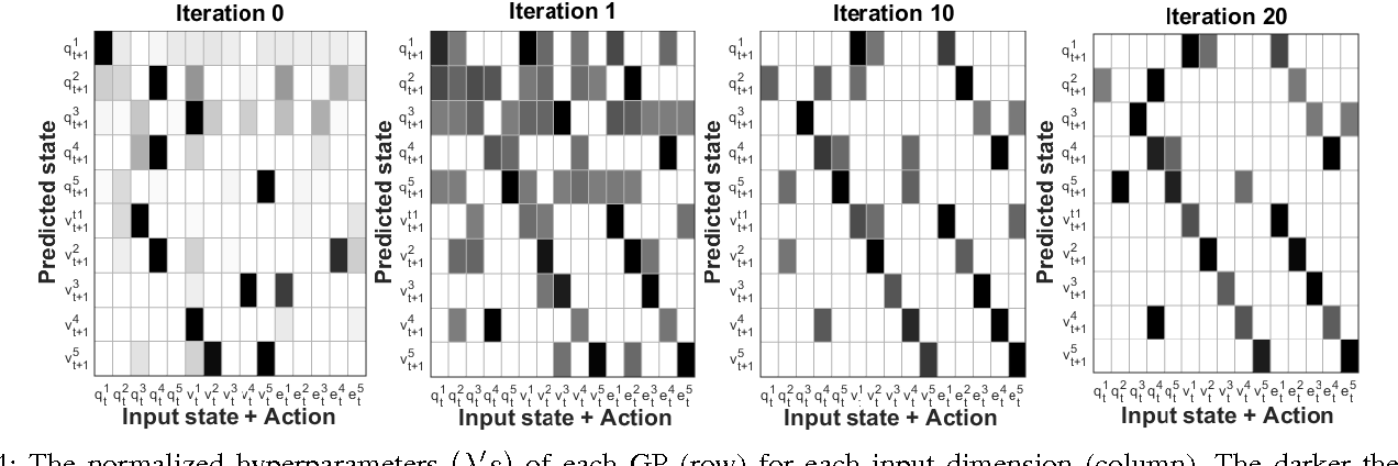 Figure 4 for Self-learning and adaptation in a sensorimotor framework