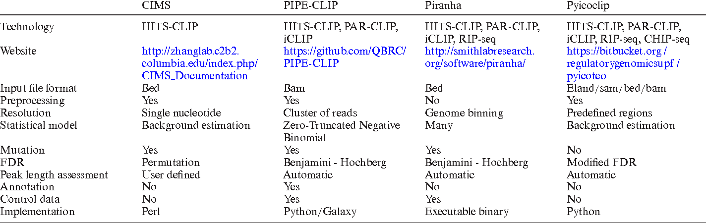 PDF] From benchmarking HITS-CLIP peak detection programs to a new