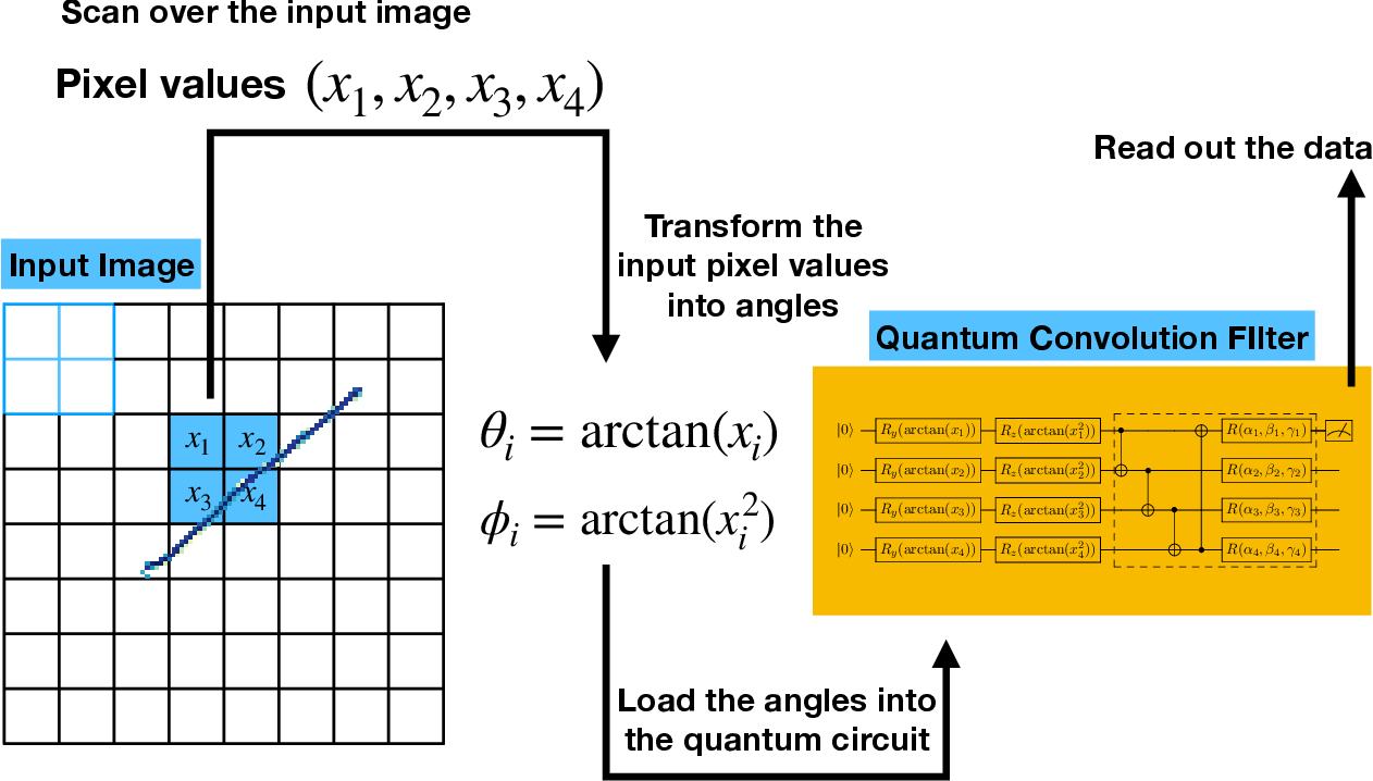 Figure 3 for Quantum Convolutional Neural Networks for High Energy Physics Data Analysis