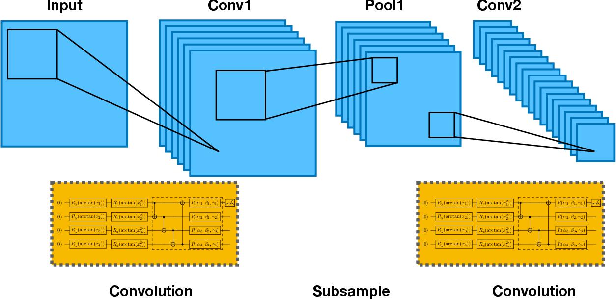 Figure 2 for Quantum Convolutional Neural Networks for High Energy Physics Data Analysis