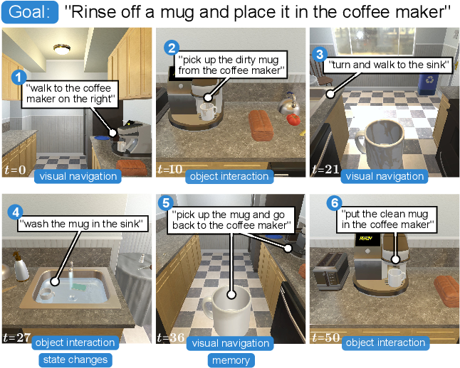 Figure 1 for ALFRED: A Benchmark for Interpreting Grounded Instructions for Everyday Tasks