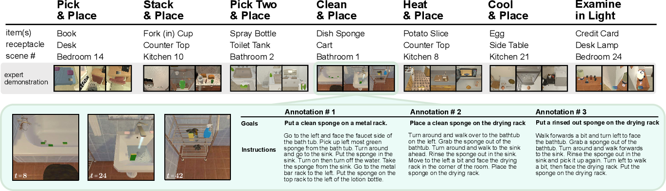 Figure 3 for ALFRED: A Benchmark for Interpreting Grounded Instructions for Everyday Tasks