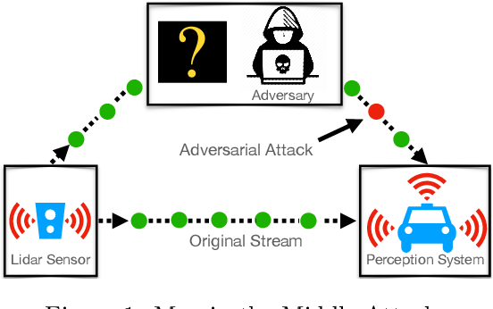 Figure 1 for Online Adversarial Attacks