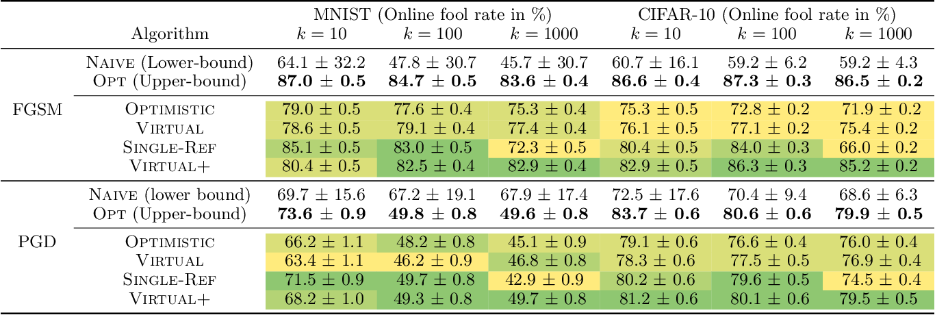 Figure 2 for Online Adversarial Attacks