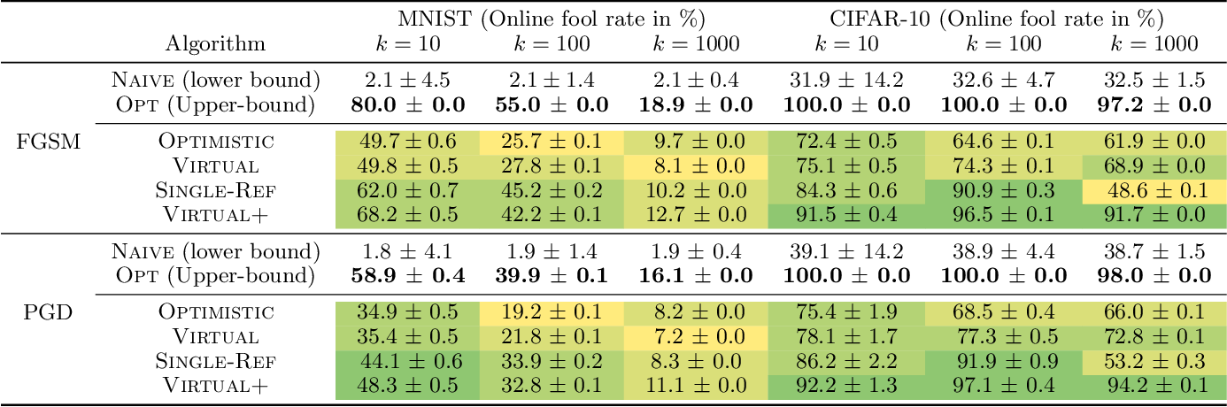 Figure 4 for Online Adversarial Attacks