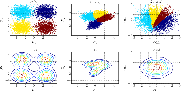 Figure 3 for Learnable Explicit Density for Continuous Latent Space and Variational Inference