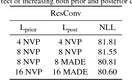 Figure 4 for Learnable Explicit Density for Continuous Latent Space and Variational Inference
