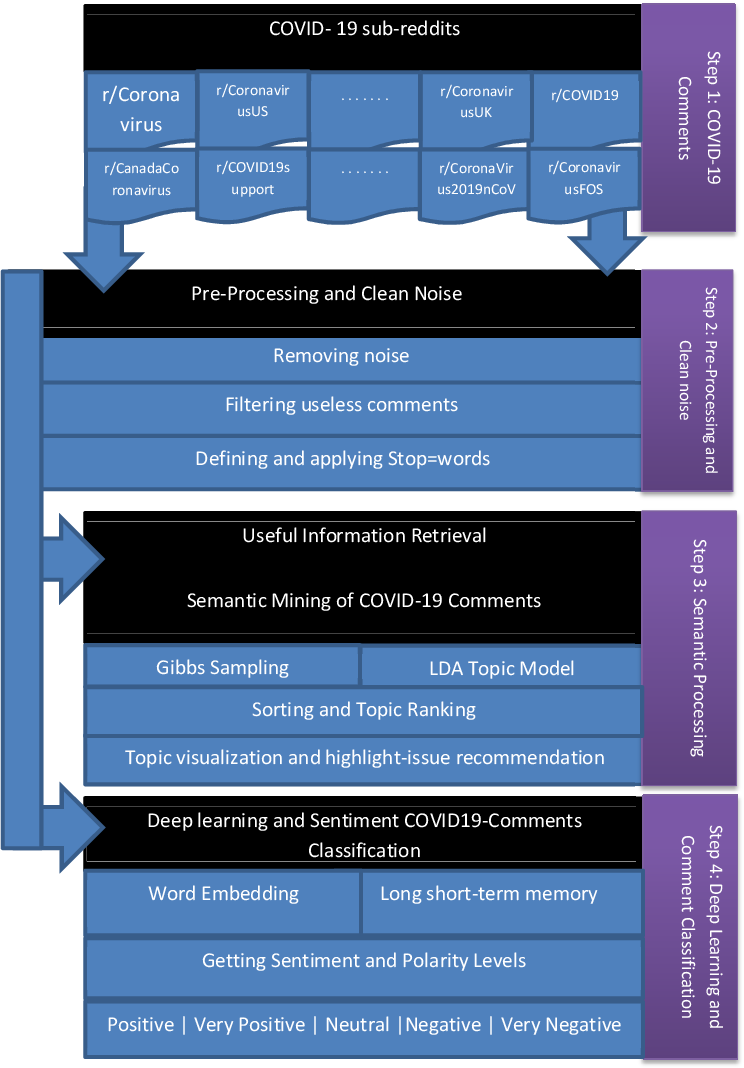 Figure 2 for Deep Sentiment Classification and Topic Discovery on Novel Coronavirus or COVID-19 Online Discussions: NLP Using LSTM Recurrent Neural Network Approach