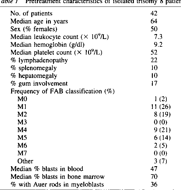 Table 1 from Patients with isolated trisomy 8 in acute