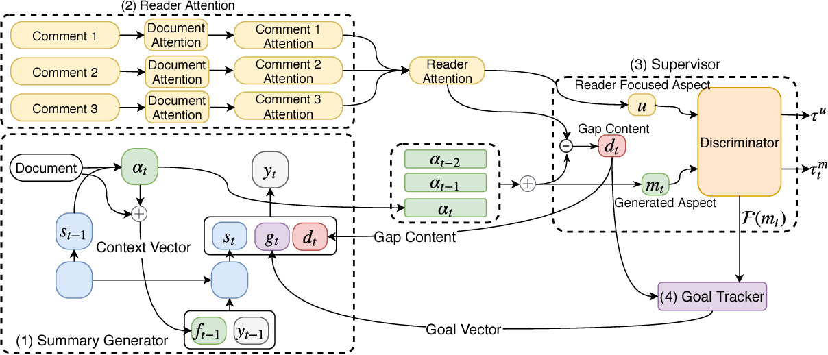 Figure 2 for Abstractive Text Summarization by Incorporating Reader Comments
