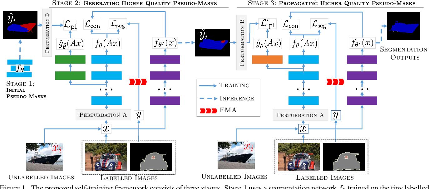 Figure 1 for A Three-Stage Self-Training Framework for Semi-Supervised Semantic Segmentation
