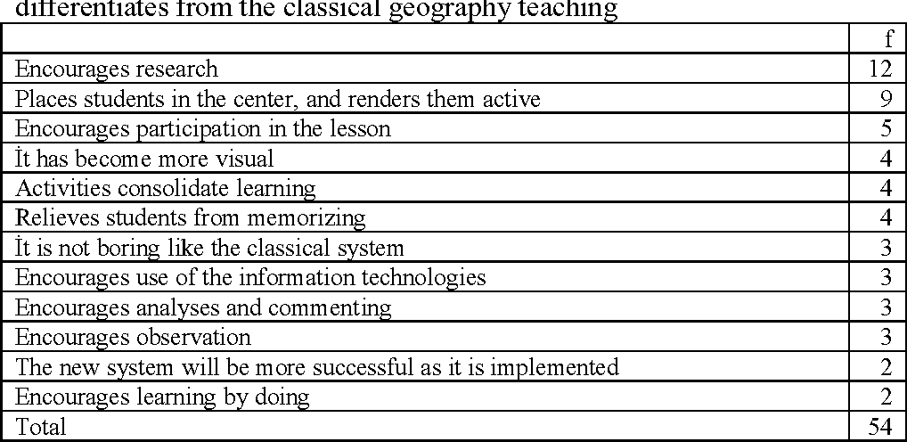 Table 3 from Geography Teachers' Views on the Revised High