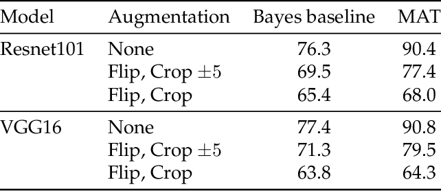 Figure 4 for Déjà Vu: an empirical evaluation of the memorization properties of ConvNets