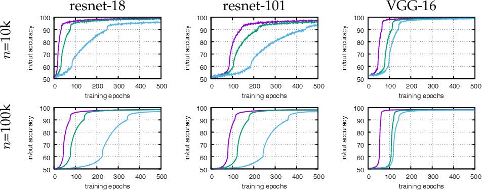 Figure 3 for Déjà Vu: an empirical evaluation of the memorization properties of ConvNets