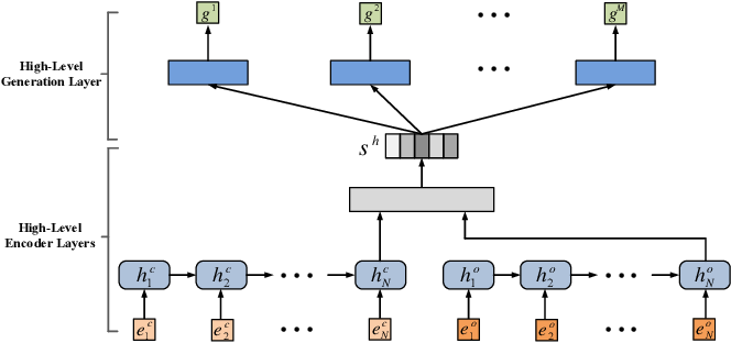 Figure 3 for Deep Hierarchical Reinforcement Learning Based Recommendations via Multi-goals Abstraction