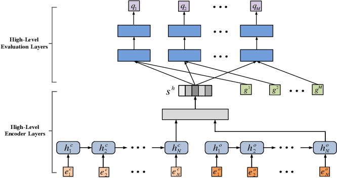 Figure 4 for Deep Hierarchical Reinforcement Learning Based Recommendations via Multi-goals Abstraction