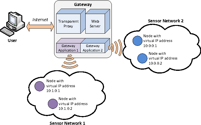 IP-based access to sensor networks enabled by a transparent