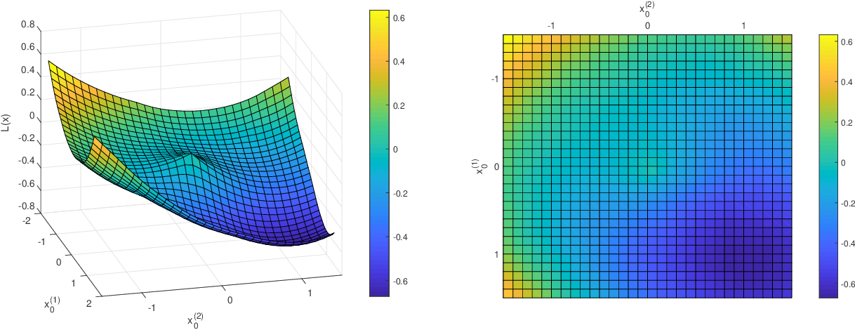 Figure 1 for Robust One-Bit Recovery via ReLU Generative Networks: Improved Statistical Rates and Global Landscape Analysis