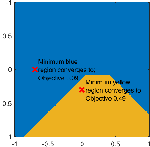 Figure 2 for Are good local minima wide in sparse recovery?