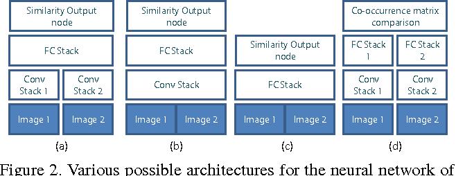 Figure 3 for Deep Learning-Based Image Kernel for Inductive Transfer