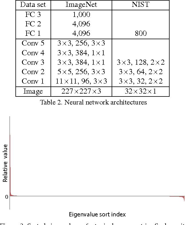 Figure 4 for Deep Learning-Based Image Kernel for Inductive Transfer