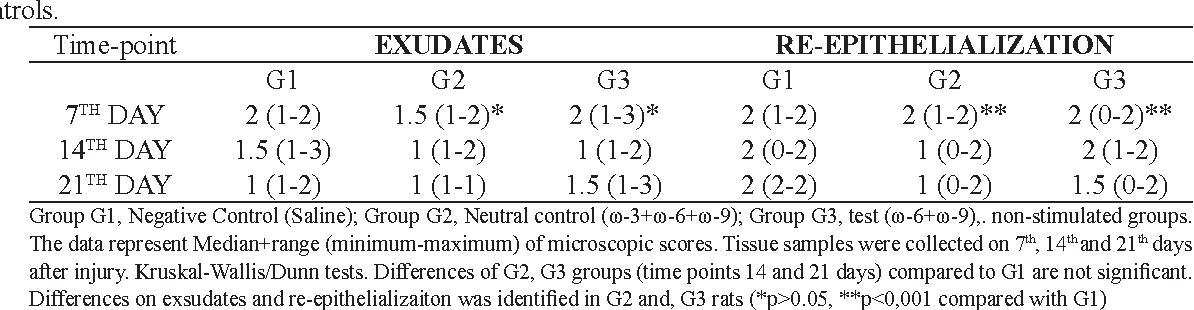 TABLE 2 - Effect of oil mixes (G2 and G3 groups) on exudates and re-epithelialization of skin lesions in rats compared to
