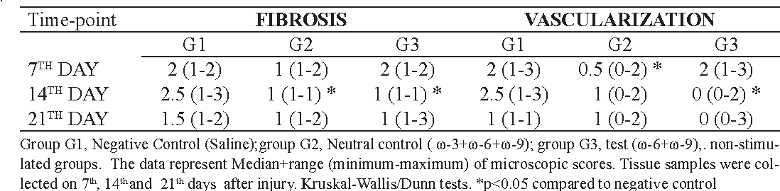 TABLE 3 - Effect of oil mixes (G2 and G3 groups) on fibrosis and vascularization of skin lesions of rats compared to