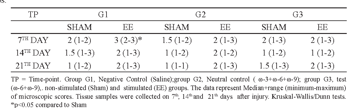 TABLE 4 - Effect of saline (G1) or oil mixes (G2 and G3 groups) on exudate of skin lesions of rats comparing Stimulated to
