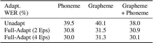 Figure 4 for Accented Speech Recognition Inspired by Human Perception