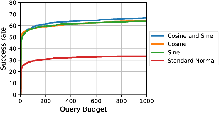 Figure 4 for Hard Label Black-box Adversarial Attacks in Low Query Budget Regimes