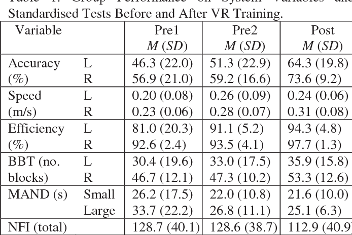Table 1. Group Performance on System Variables and Standardised Tests Before and After VR Training.