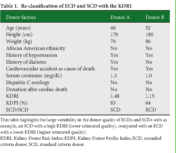 PDF] Is the Kidney Donor Risk Index a step forward in the