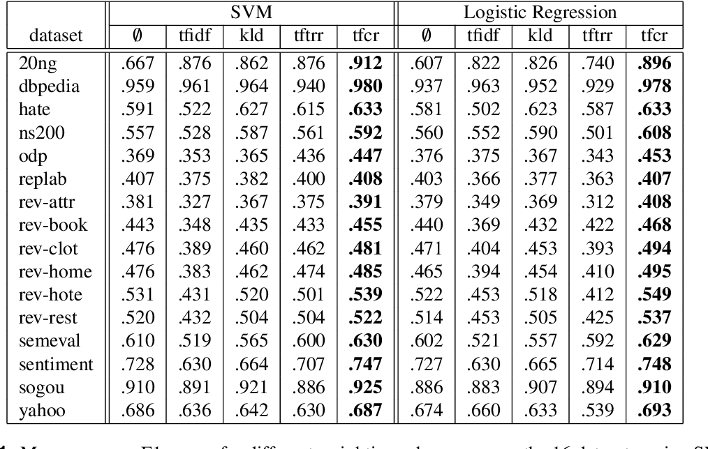 Figure 1 for TF-CR: Weighting Embeddings for Text Classification