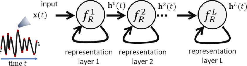 Figure 2 for Deep Randomized Neural Networks