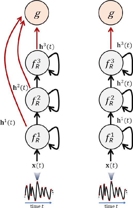 Figure 3 for Deep Randomized Neural Networks