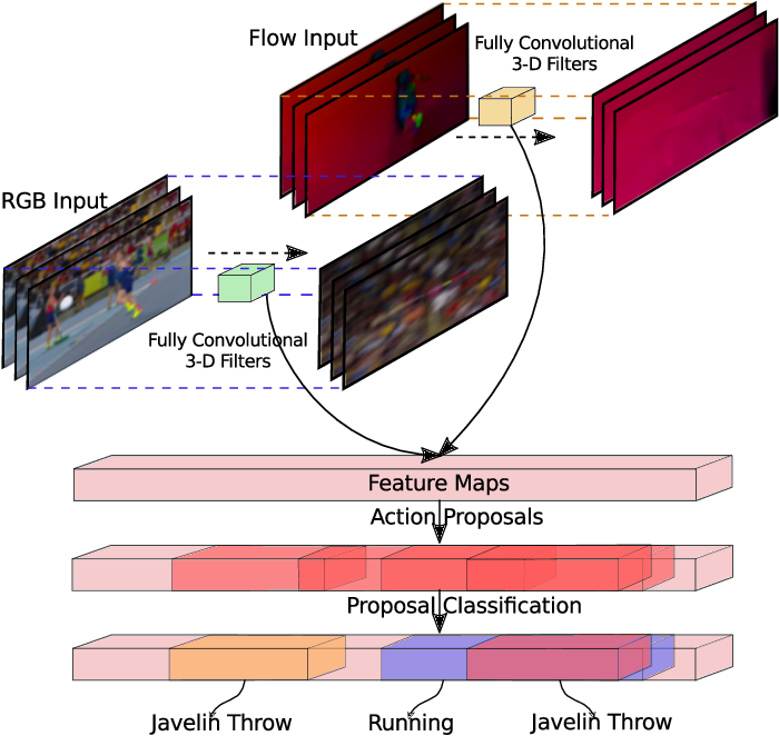 Figure 1 for Two-Stream Region Convolutional 3D Network for Temporal Activity Detection